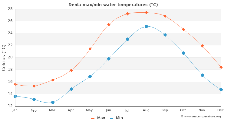 Denia average maximum / minimum water temperatures