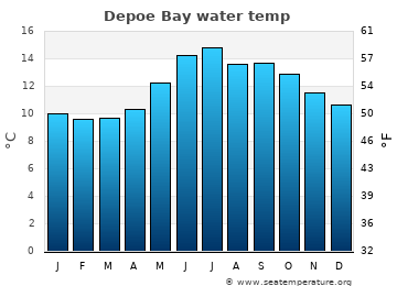Depoe Bay average sea temperature chart