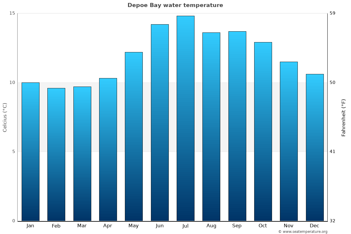Depoe Bay average water temperatures