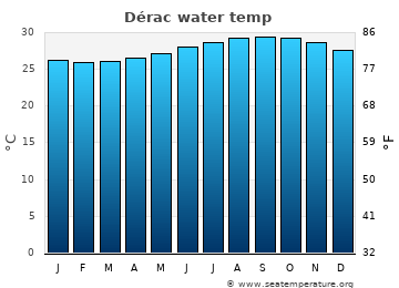 Dérac average sea temperature chart