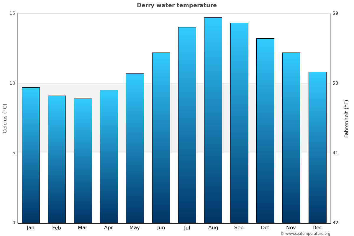 Derry average water temperatures
