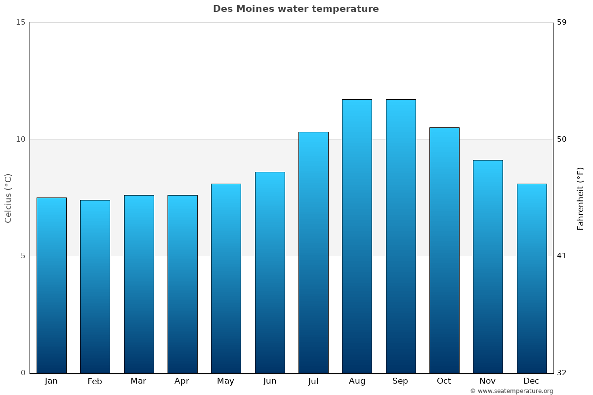 Des Moines average water temperatures