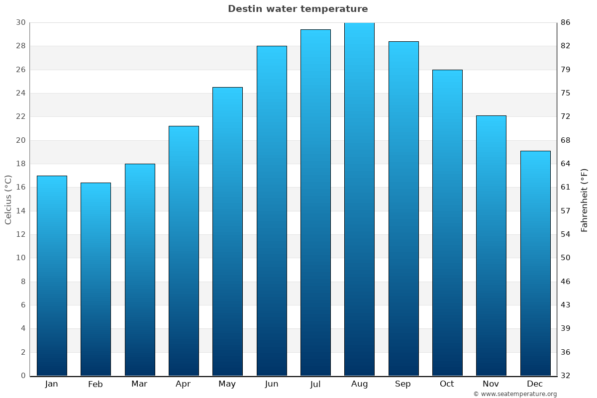Destin average sea temperature chart