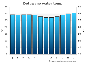 Detuwane average water temp