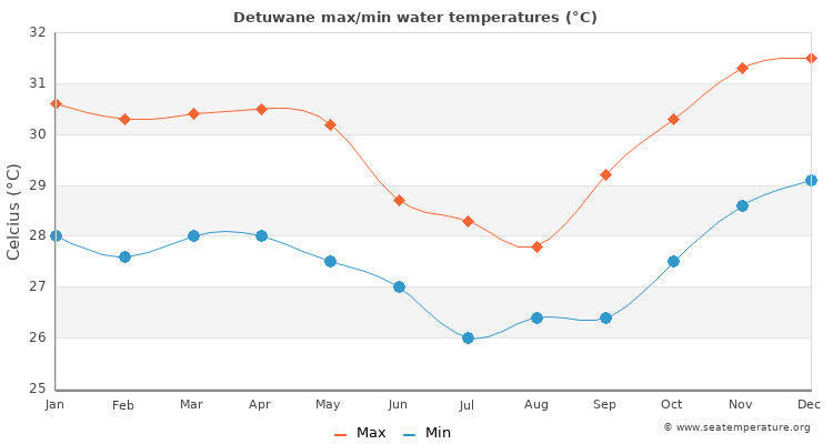 Detuwane average maximum / minimum water temperatures
