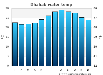 Dhahab average water temp