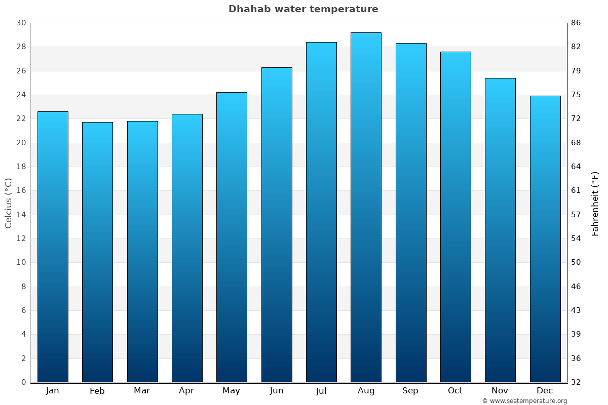 Dhahab average sea temperature chart
