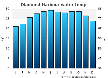 Diamond Harbour average sea temperature chart