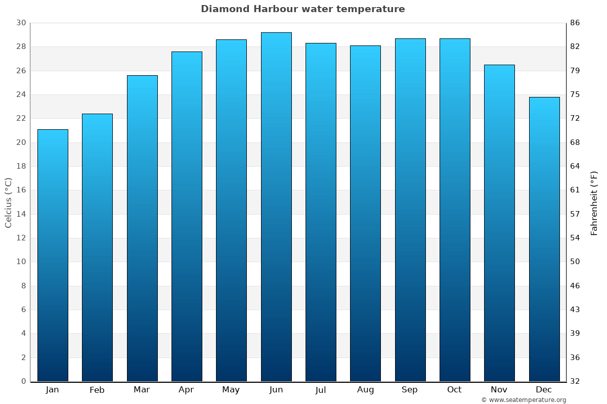 Diamond Harbour average water temperatures