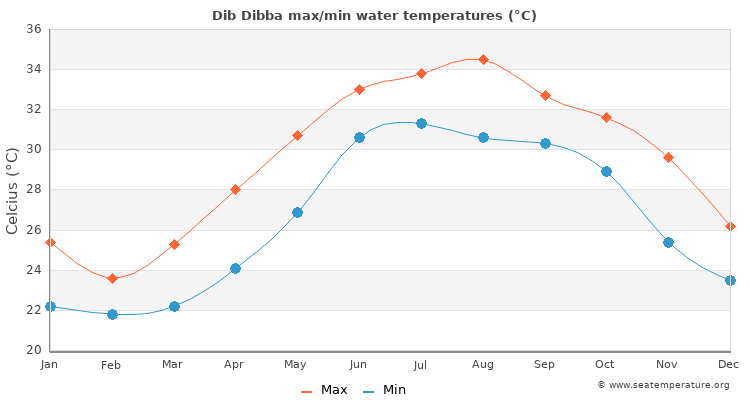 Dib Dibba average maximum / minimum water temperatures