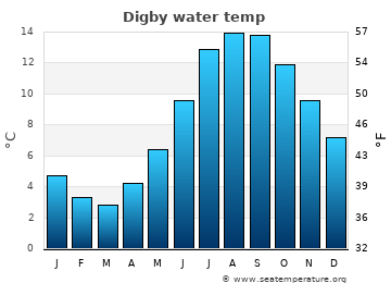 Digby average sea temperature chart