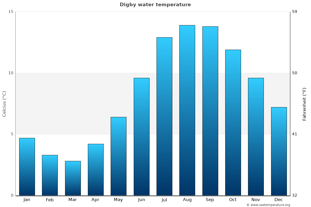 Digby average water temperatures