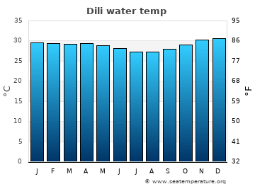 Dili average sea temperature chart