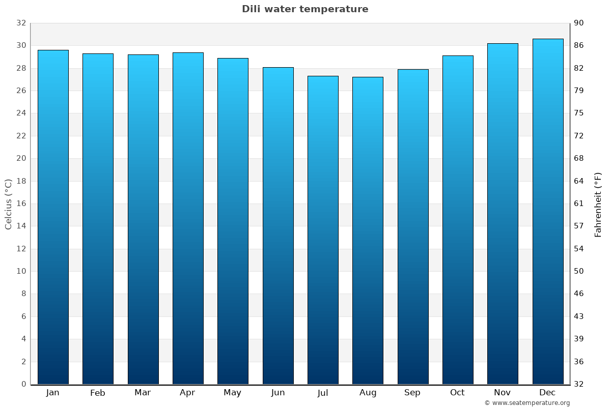 Dili average water temperatures