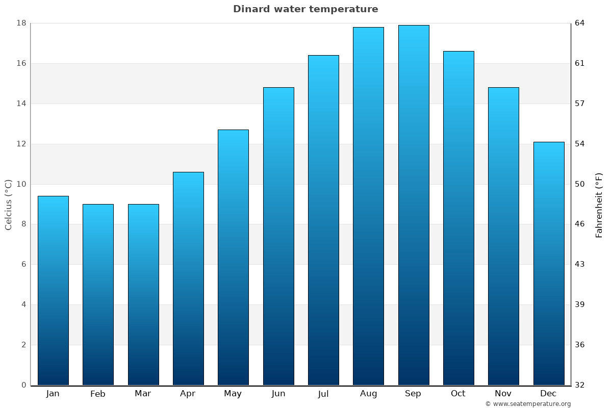 Dinard average water temperatures