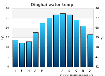 Dinghai average sea temperature chart