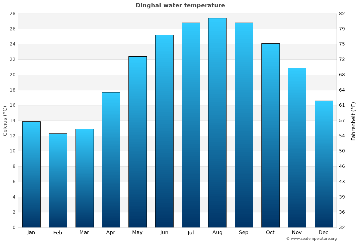 Dinghai average water temperatures