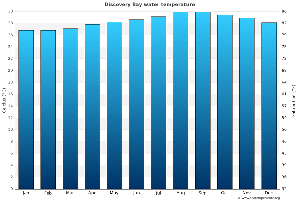Discovery Bay average water temperatures