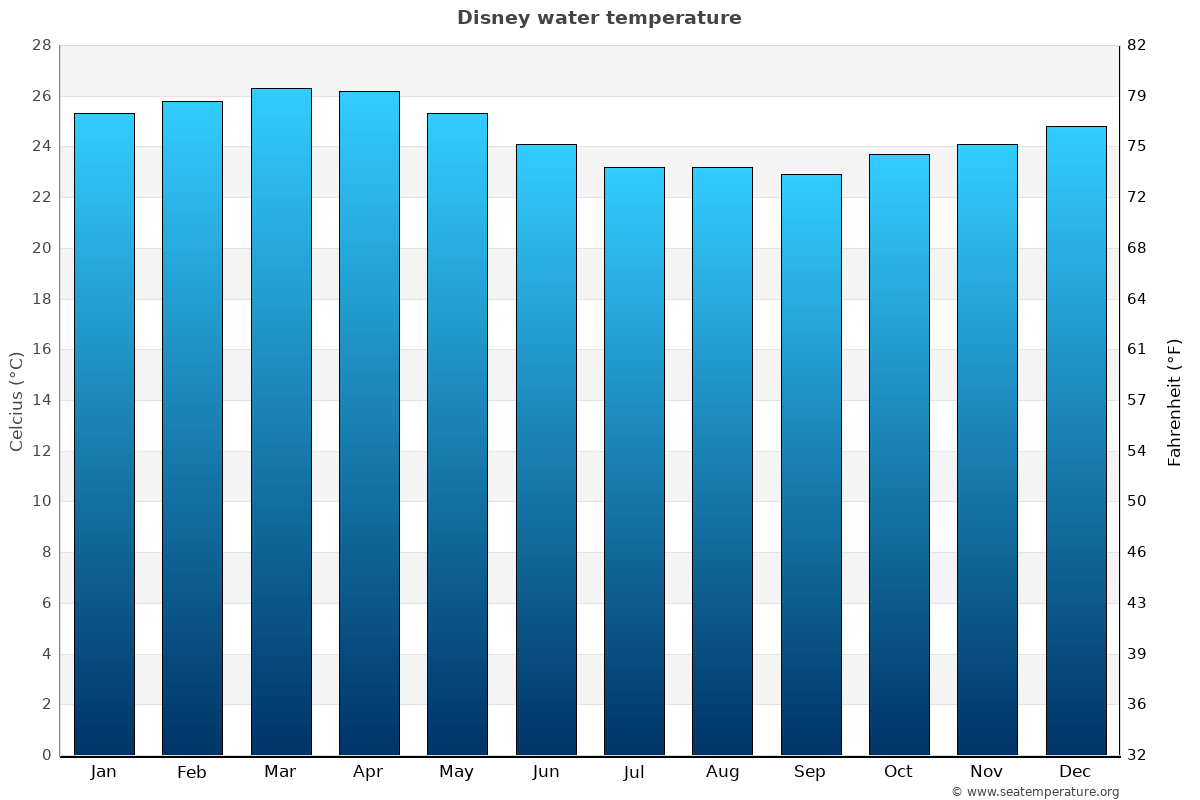 Disney average sea temperature chart