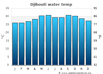 Djibouti average sea temperature chart