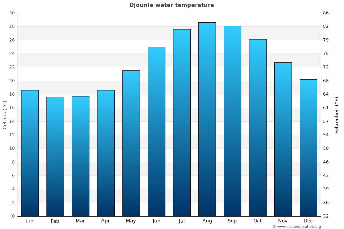 Djounie average water temperatures