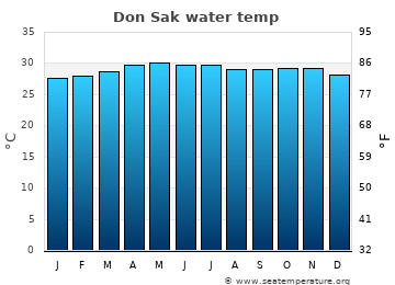 Don Sak average sea temperature chart