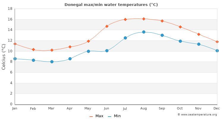 Donegal average maximum / minimum water temperatures