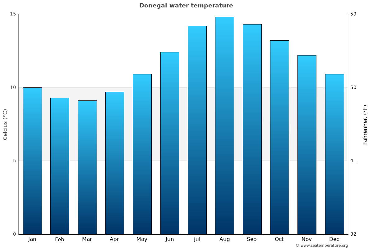 Donegal average water temperatures