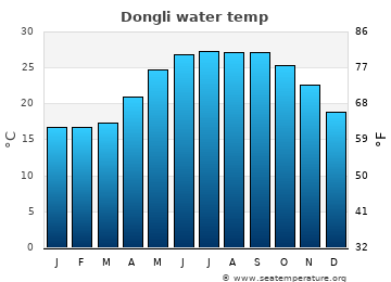 Dongli average sea temperature chart