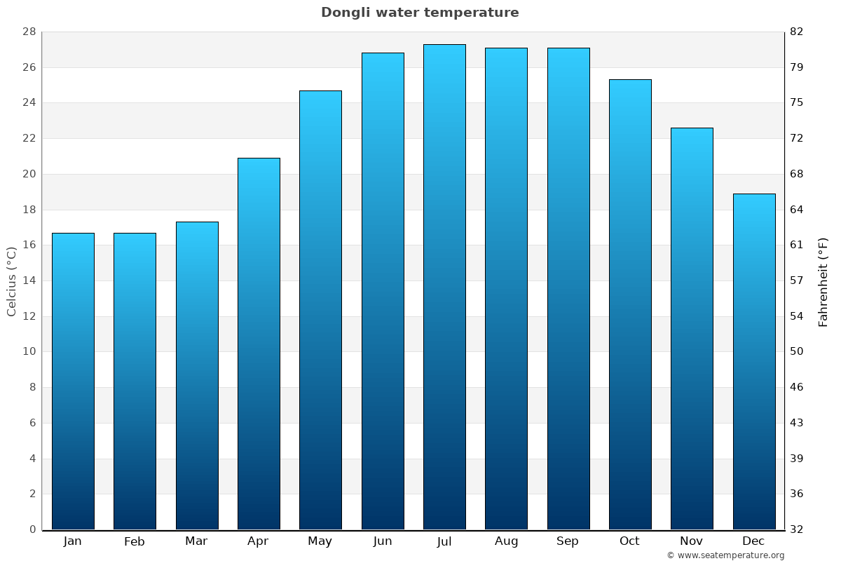 Dongli average water temperatures