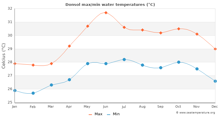 Donsol average maximum / minimum water temperatures