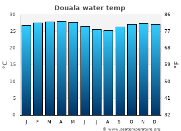 Douala average sea sea_temperature chart