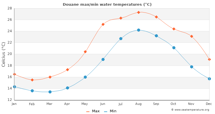 Douane average maximum / minimum water temperatures