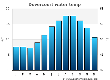 Dovercourt average sea temperature chart
