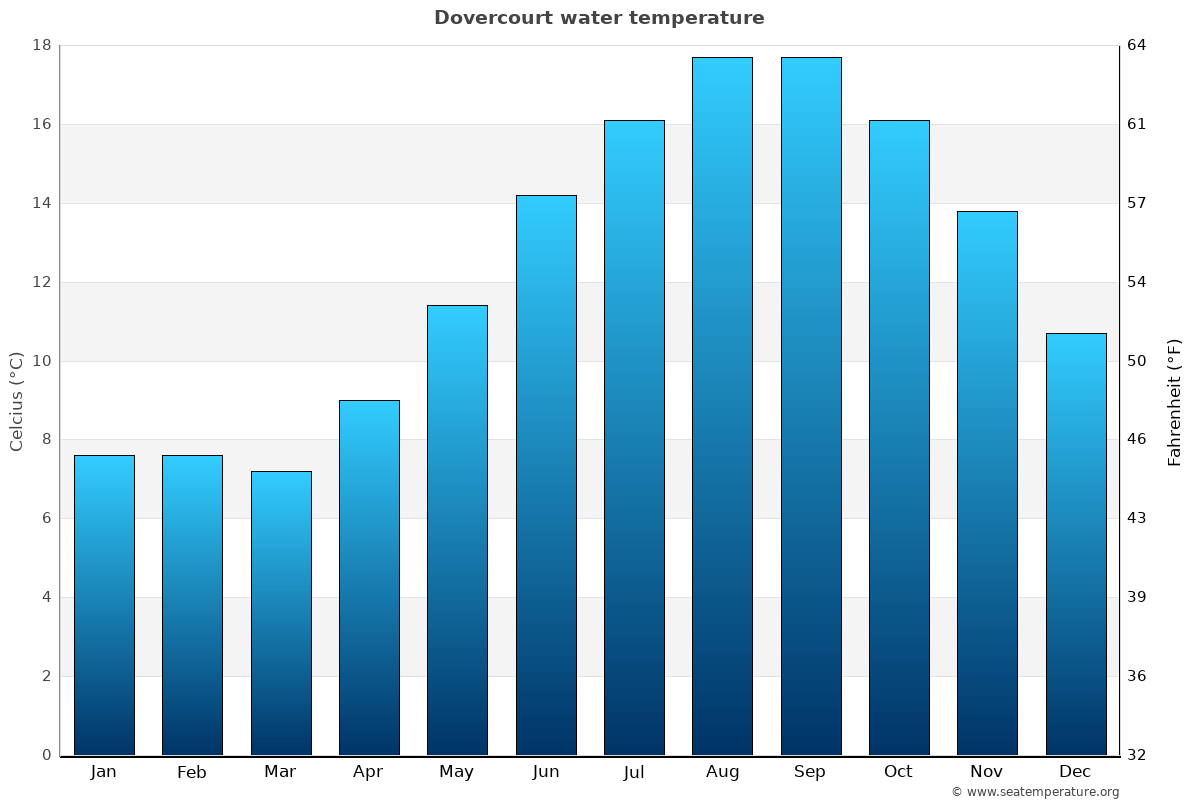 Dovercourt average water temperatures