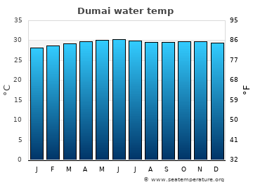 Dumai average sea temperature chart