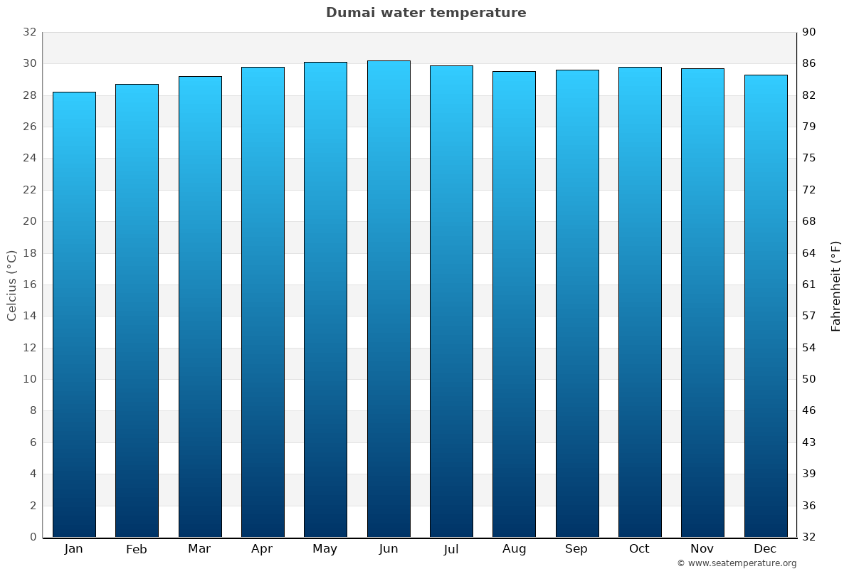 Dumai average water temperatures