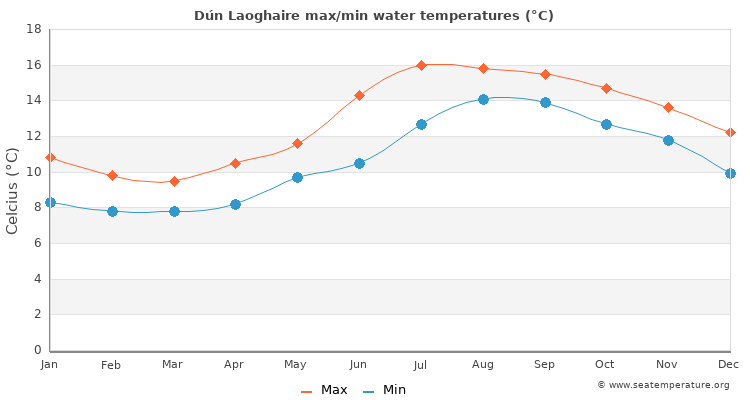 Dún Laoghaire average maximum / minimum water temperatures