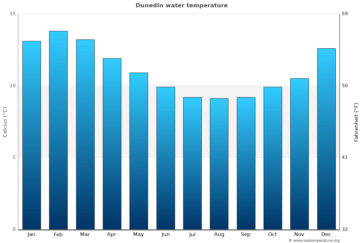 Dunedin average sea temperature chart
