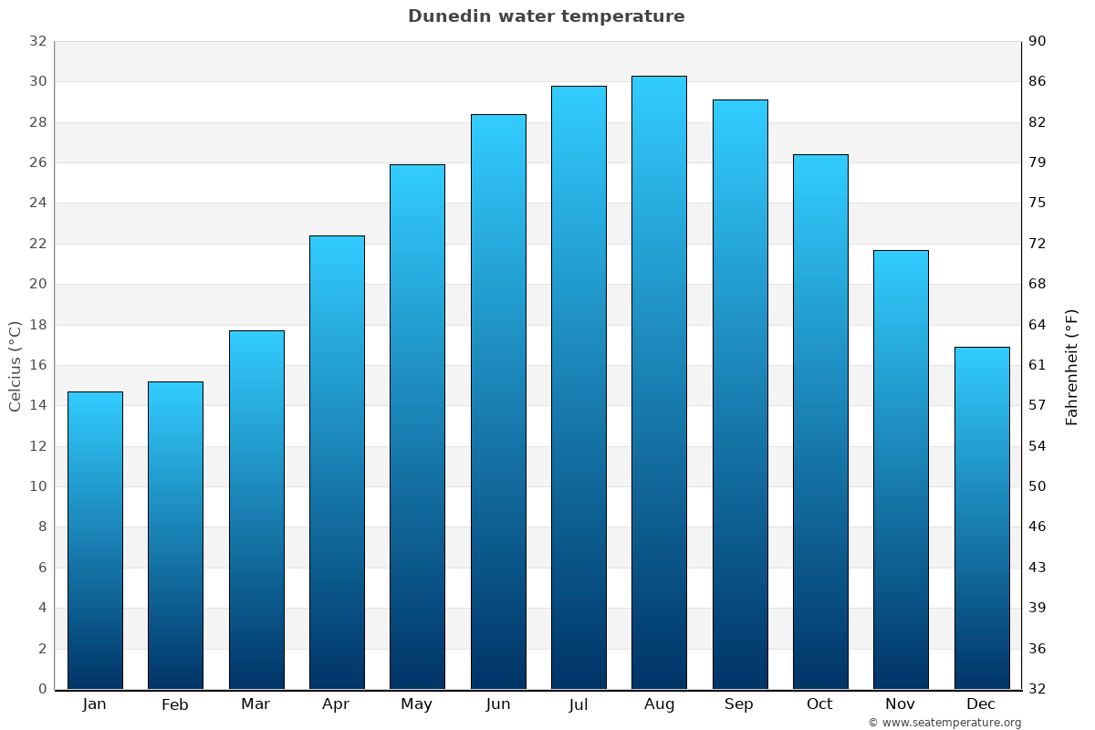 Dunedin average water temperatures
