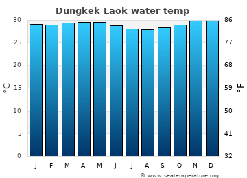 Dungkek Laok average sea temperature chart