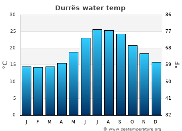 Durrës average sea temperature chart