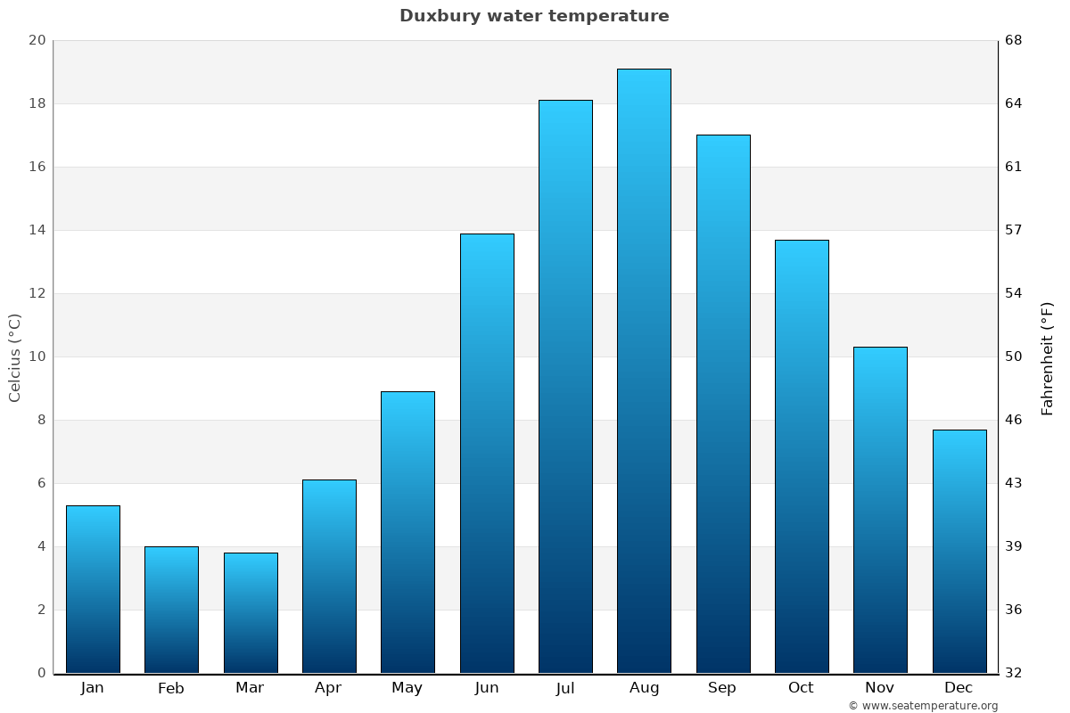 Duxbury average water temperatures