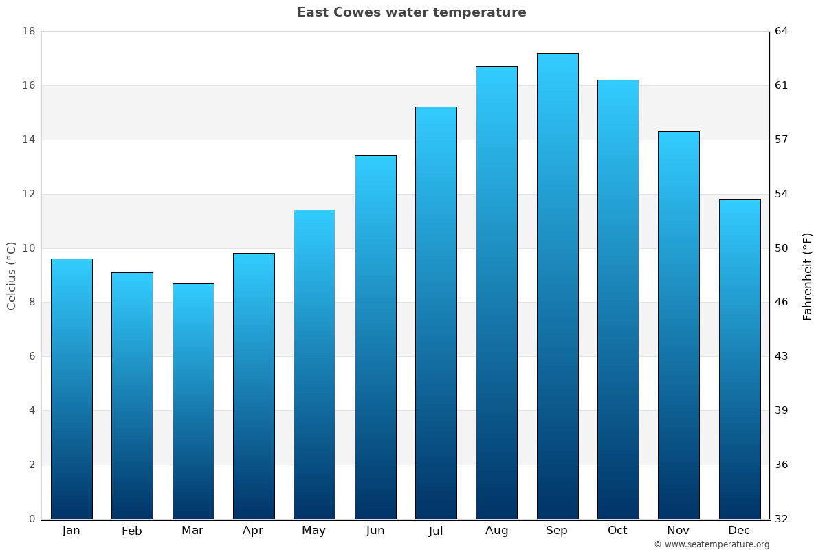 East Cowes average sea temperature chart