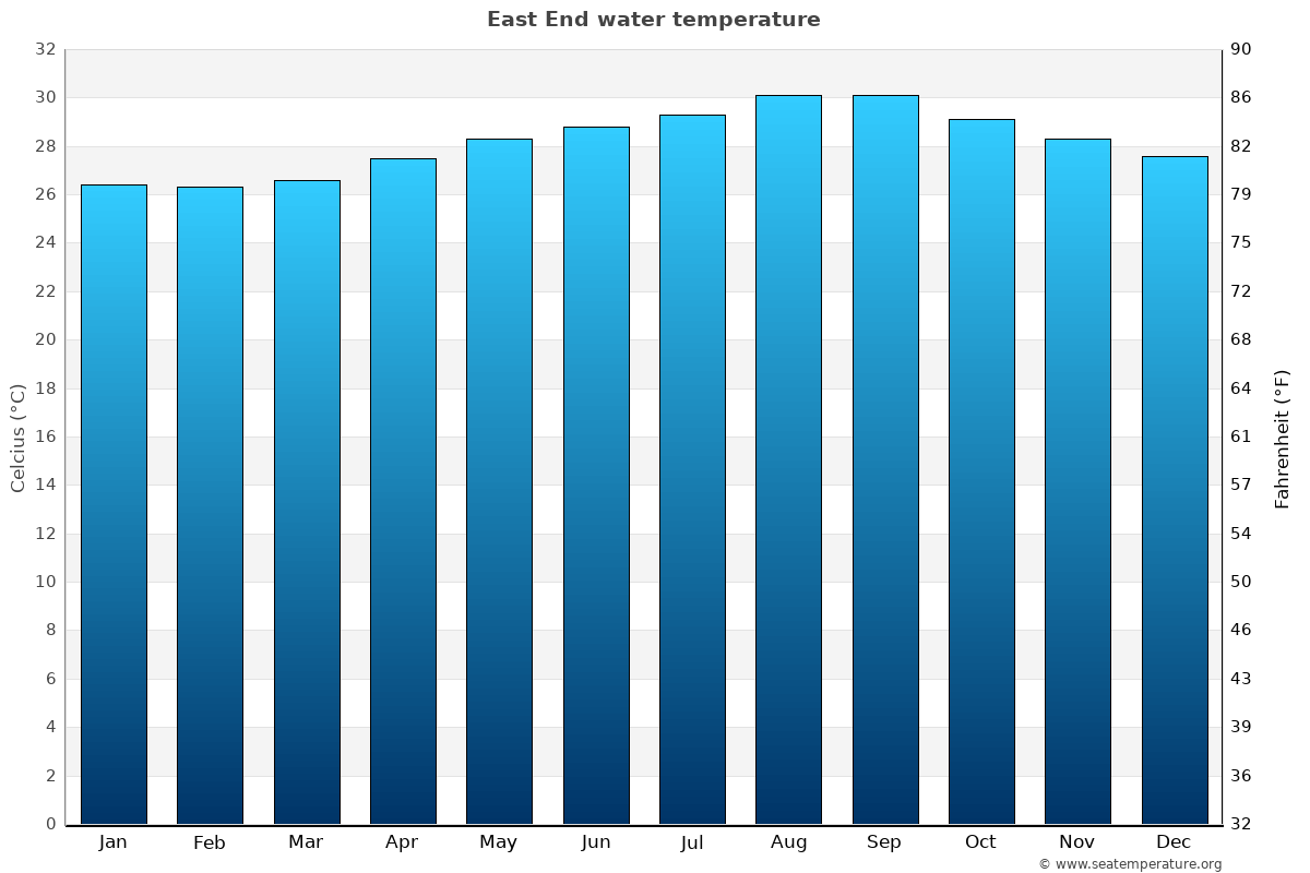 East End average sea temperature chart