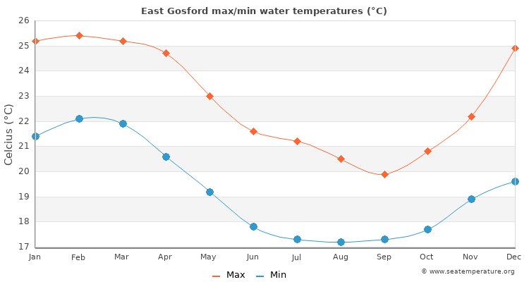 East Gosford average maximum / minimum water temperatures