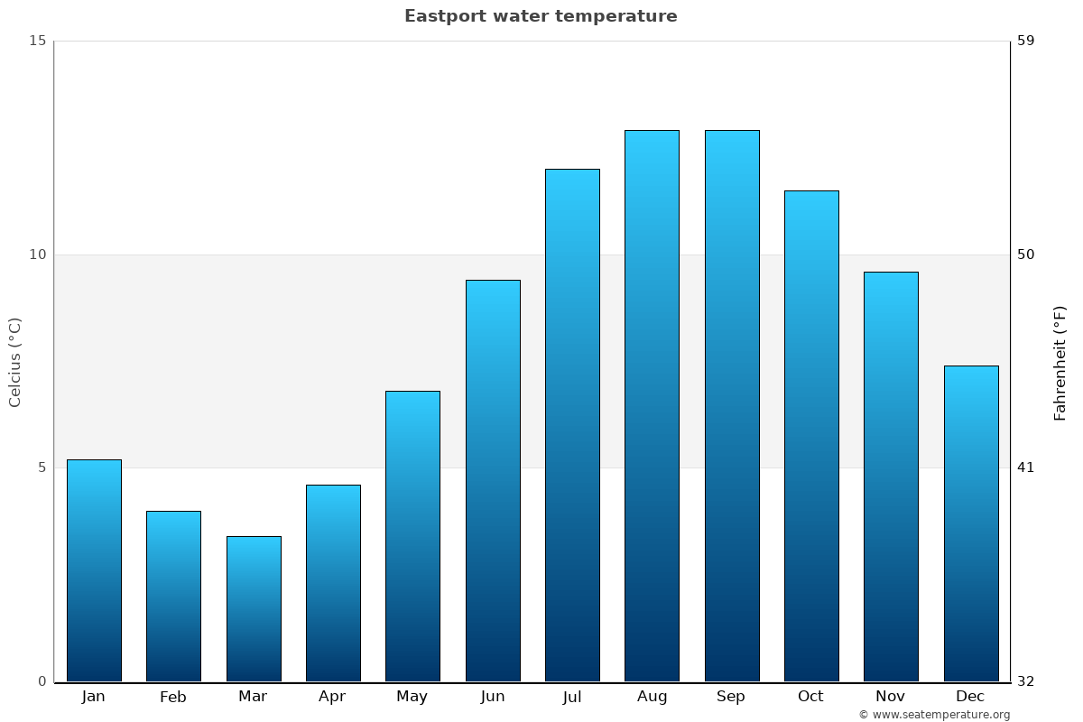 Eastport average water temperatures