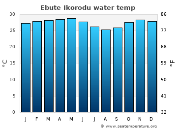 Ebute Ikorodu average sea temperature chart