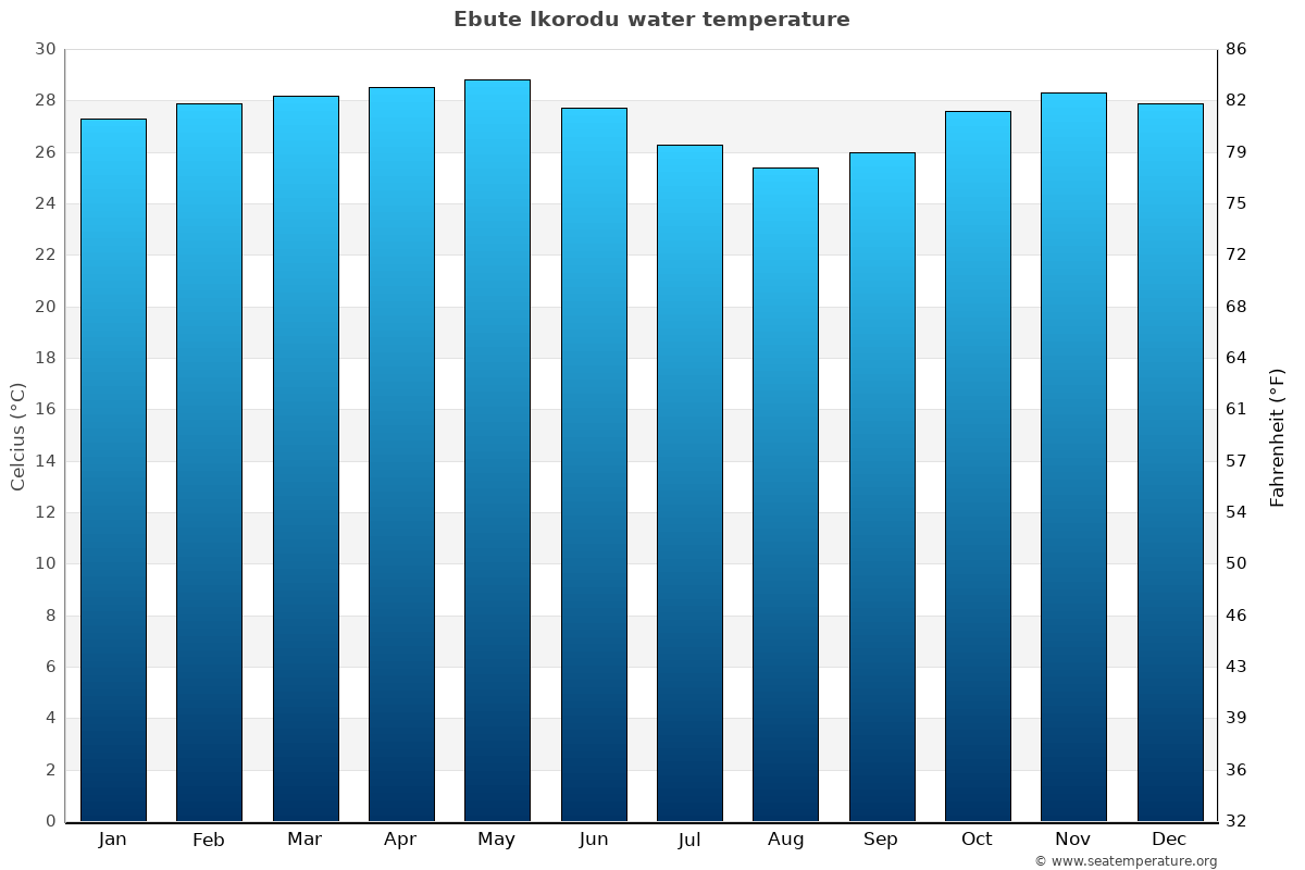 Ebute Ikorodu average water temperatures
