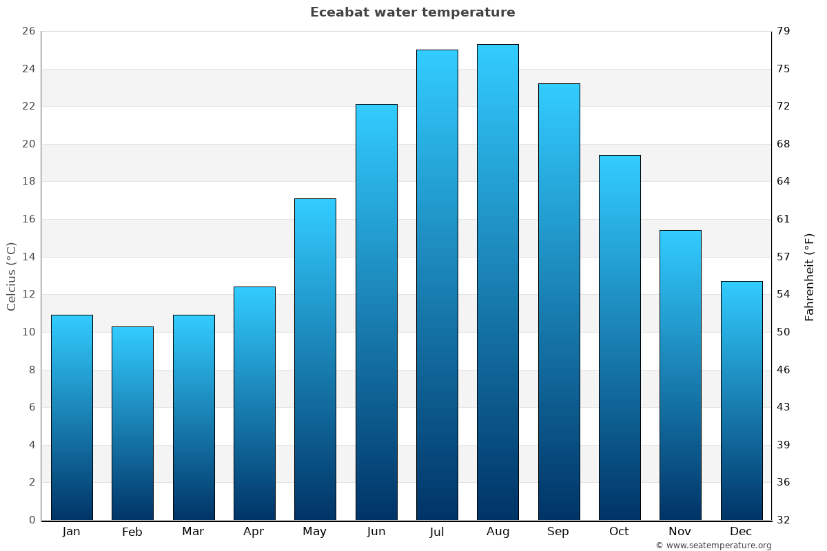 Eceabat average sea temperature chart